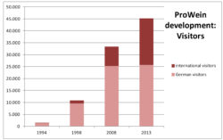 Graphic: ProWein development - visitors