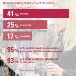 Graphic: Decision-making competency of the visitors