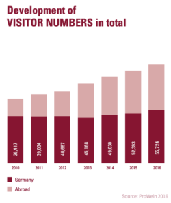 Graphic: development of visitor numbers