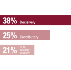 38% Decisively,  25% Contributory, 21% In an advisory capacity