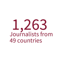 1,263 journalists from 49 countries