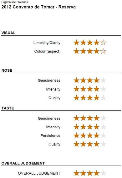 Wine Evaluation